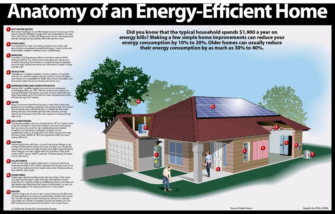 Most Energy Efficient Roof Design